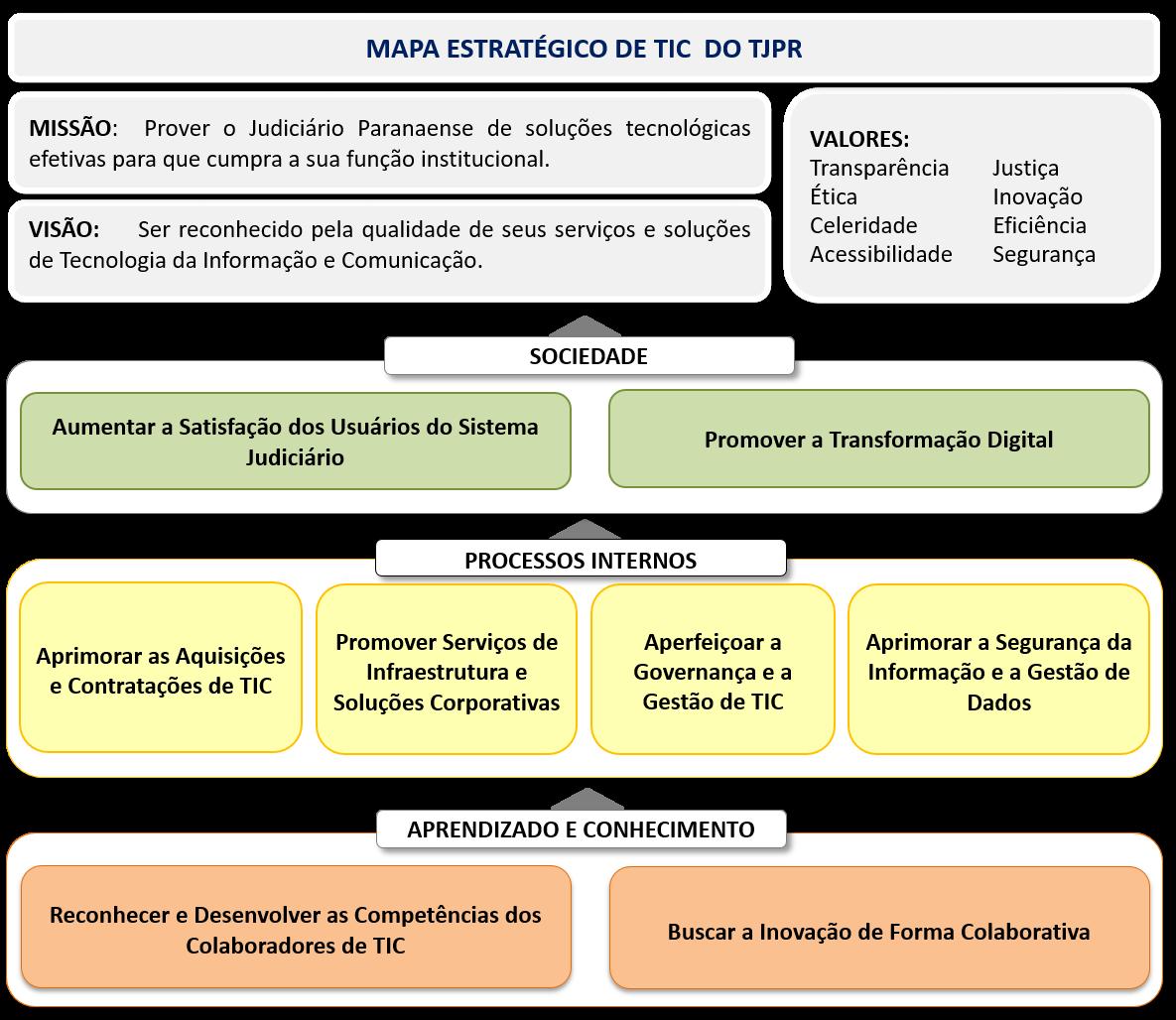Mapa Estratégico de TIC do TJPR período de 2021-2026