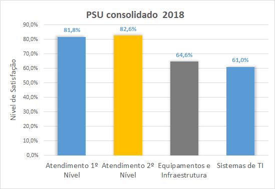 PSU 2018 - Consolidado