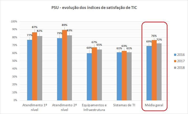 PSU - evolução do Indicador de satisfação de TIC