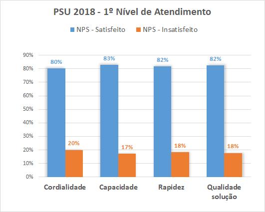 PSU 2018 - 1º Nivel de Atendimento