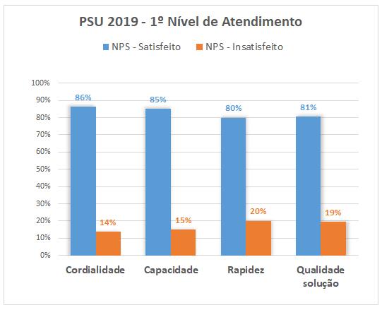 PSU 2019 - 1º Nivel de Atendimento