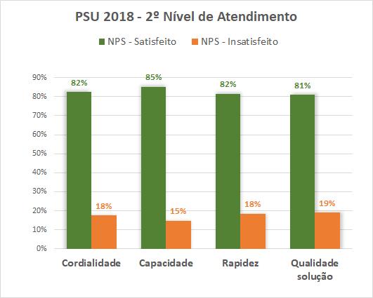 PSU 2018 - 2º Nivel de Atendimento