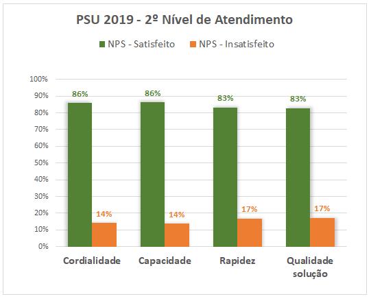 PSU 2019 - 2º Nivel de Atendimento