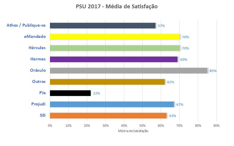 PSU 2017 - Média Satisfação Sistemas TIC