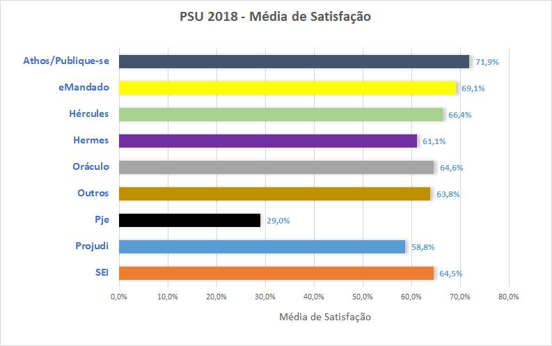 PSU 2018 - Média Satisfação Sistemas TIC