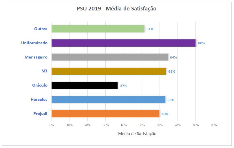 PSU 2019 - Média Satisfação Sistemas TIC