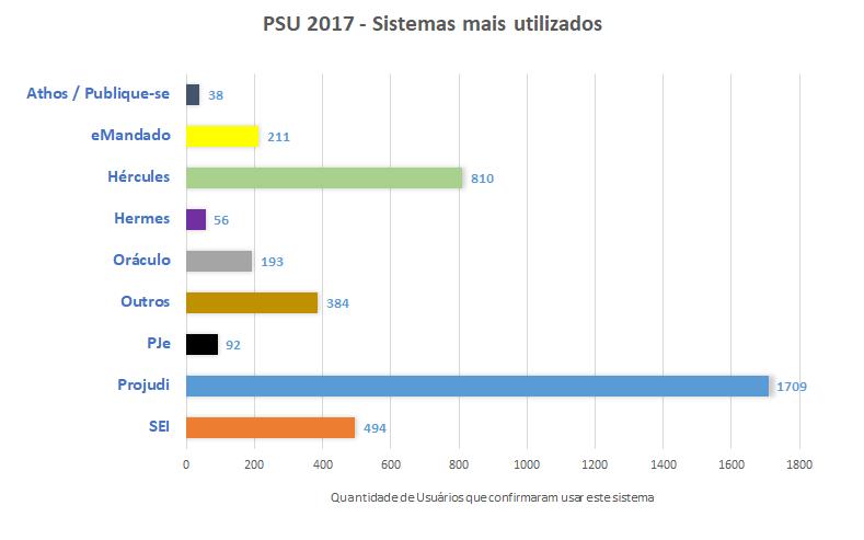 PSU 2017 - Sistemas mais utilizados