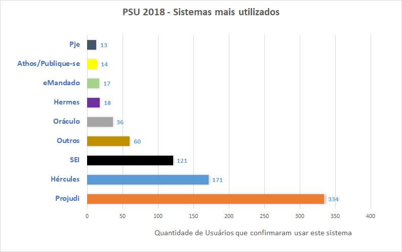 PSU 2018 - Sistemas mais utilizados