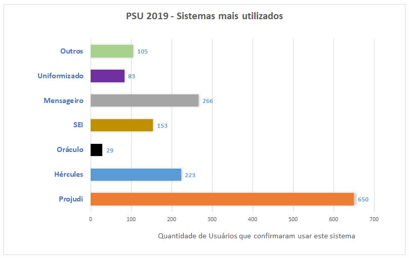 PSU 2019 - Sistemas mais utilizados