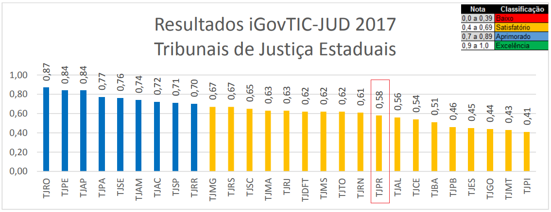 Resultados iGovTIC-JUD 2017 por Tribunais de Justiça Estaduais