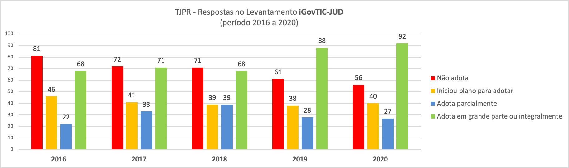 Evolução das Respostas do TJPR no iGovTIC-JUD desde 2016