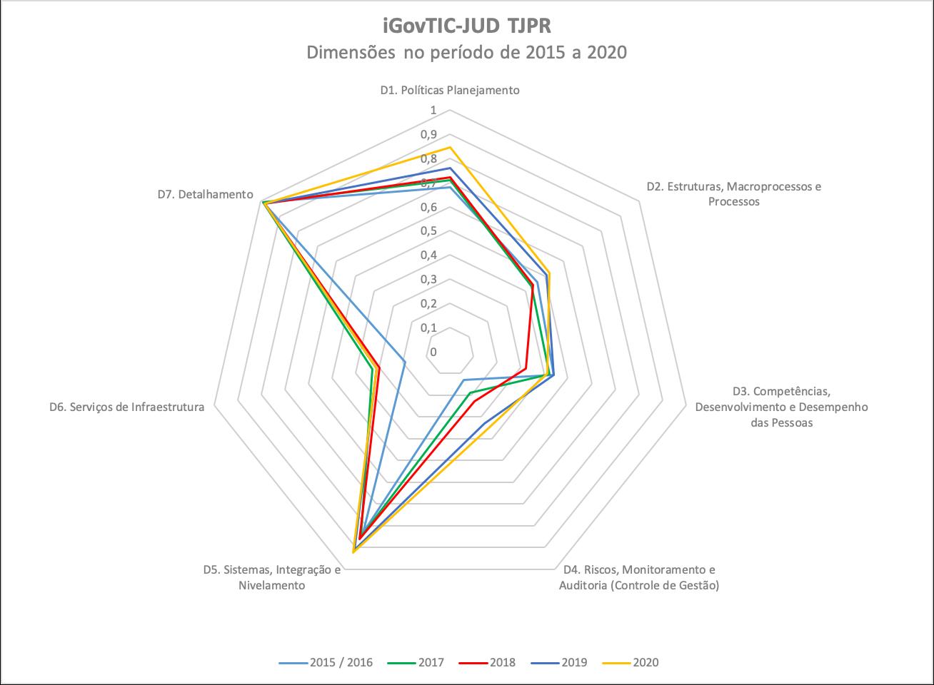 Resultados iGovTIC-JUD evolução de 2016 a 2019