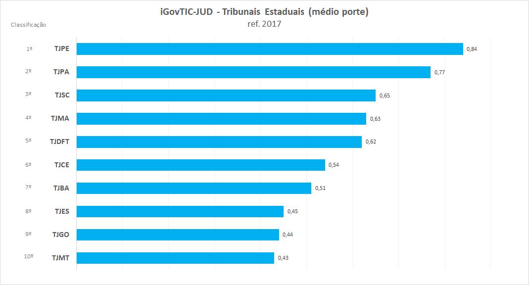 Resultados iGovTIC-JUD 2017 por Tribunais de Justiça Estaduais de Médio Porte