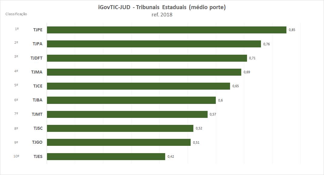 Resultados iGovTIC-JUD 2018 por Tribunais de Justiça Estaduais de Médio Porte