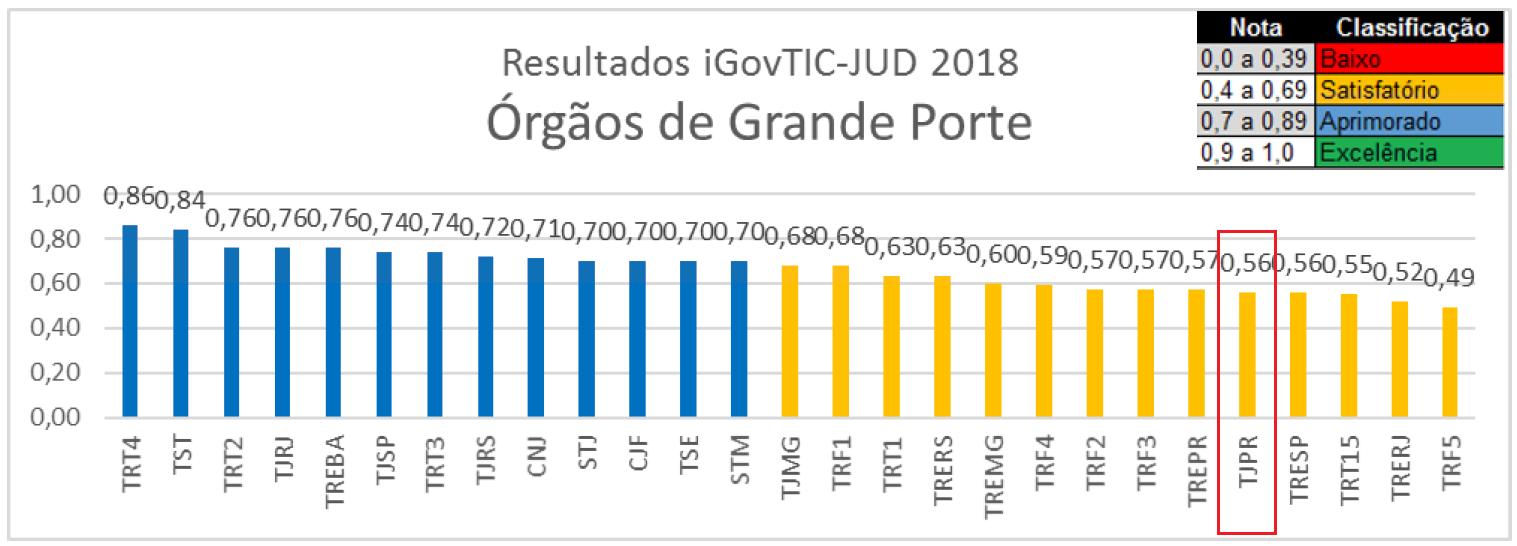 Classificação dos Órgãos de Grande Porte iGovTIC-JUD 2018