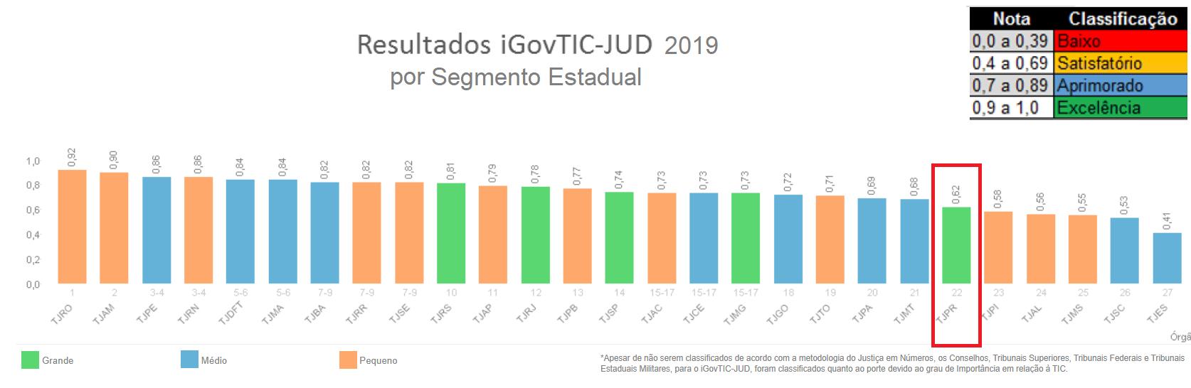 Resultados iGovTIC-JUD 2019 por Tribunais de Justiça Estaduais