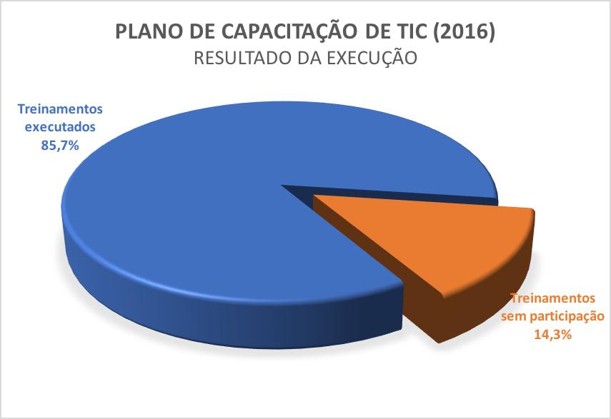Grafico Resultado execução do Plano de Capacitação TIC 2016