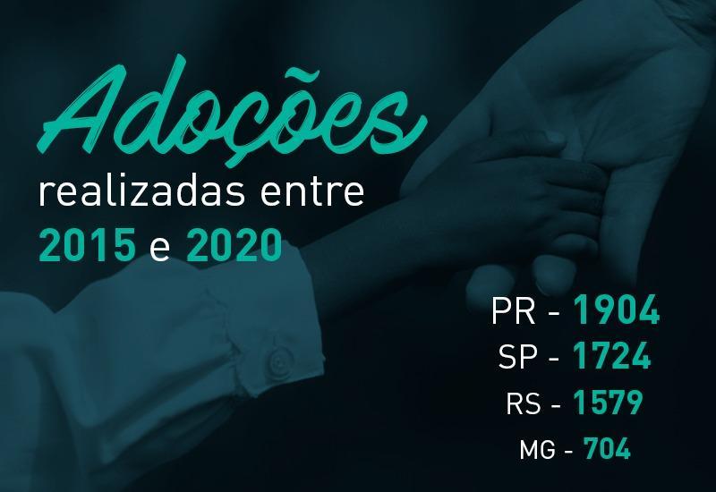 Paraná está em primeiro lugar no número de adoções realizadas no país