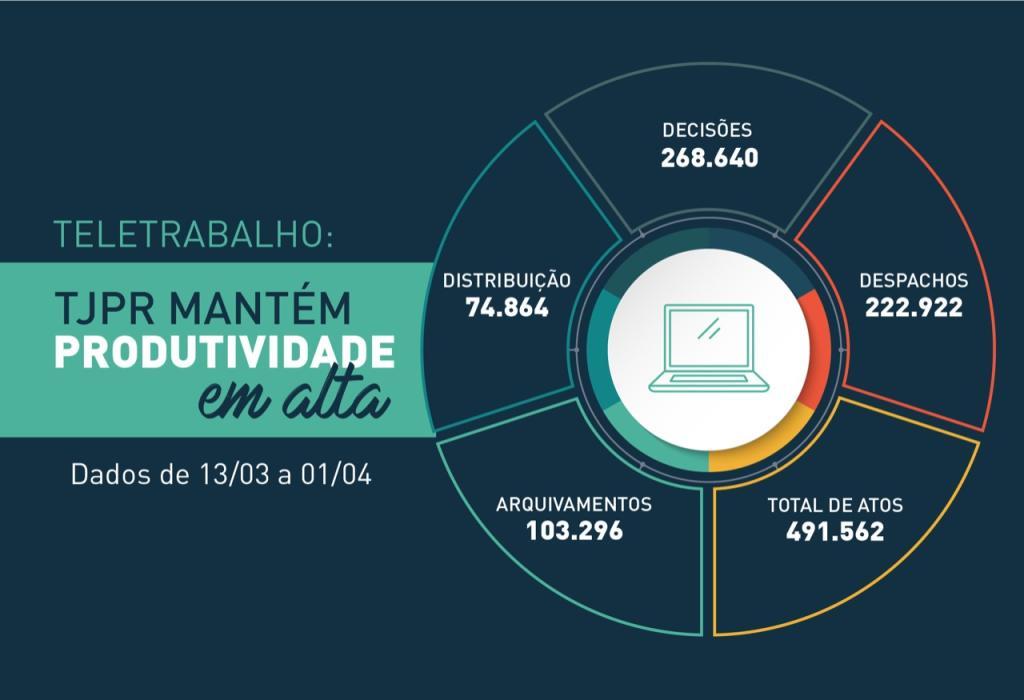 COVID-19: TJPR registra quase meio milhão de atos praticados em 20 dias de teletrabalho