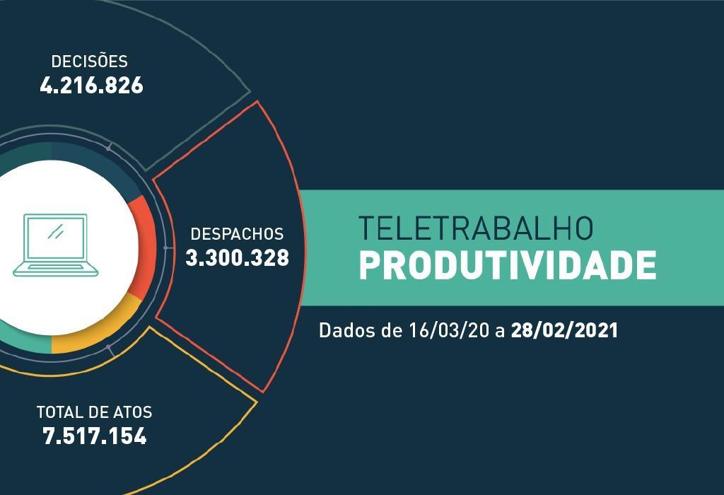 COVID-19: Em 351 dias de trabalho remoto, a Justiça estadual realizou mais de 7,5 milhões de atos processuais