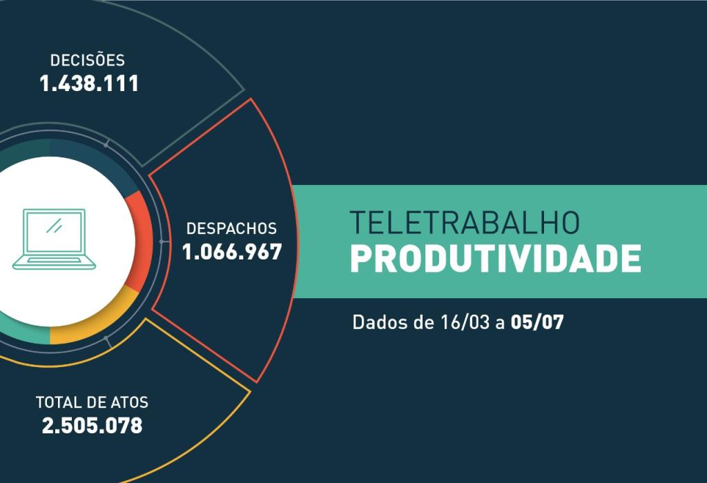 COVID-19: Em 112 dias de trabalho remoto, a Justiça estadual realizou mais de 2,5 milhões de atos processuais