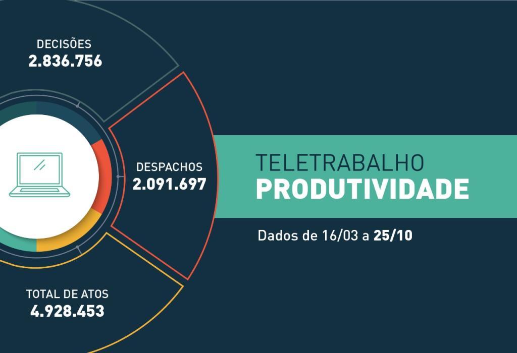 COVID-19: Em 224 dias de trabalho remoto, a Justiça estadual realizou mais de 4,9 milhões de atos processuais
