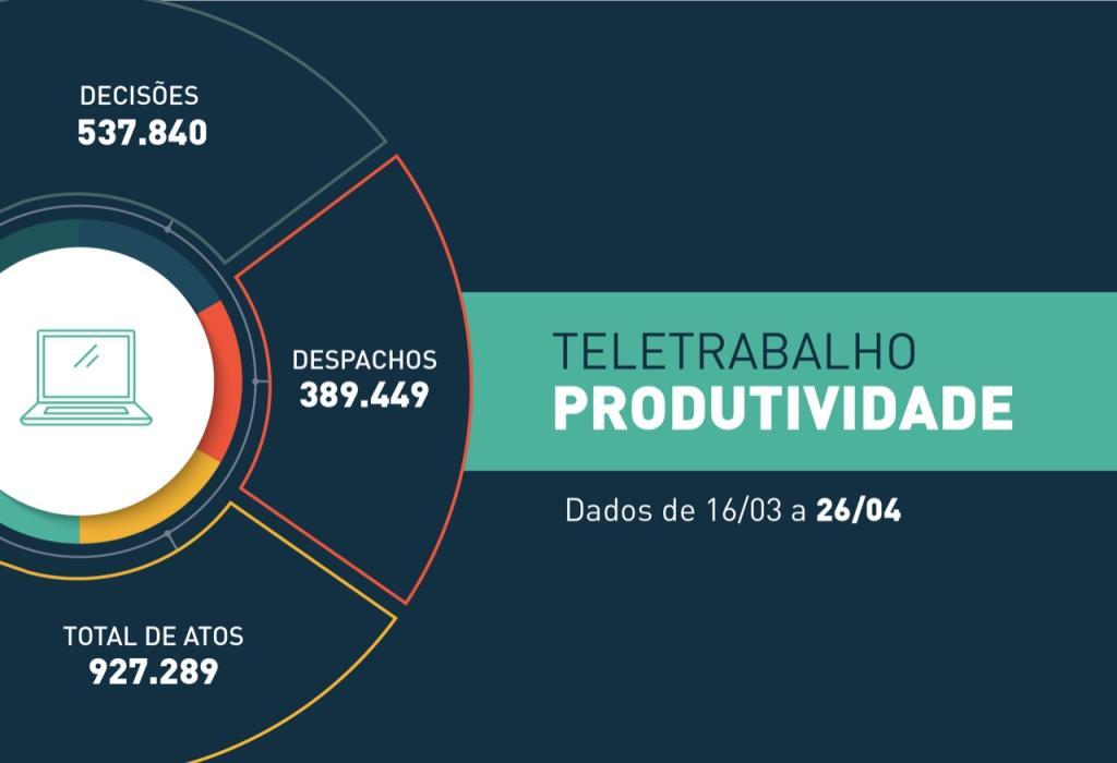COVID-19: Justiça estadual divulga a produtividade do 1º e 2º Graus de Jurisdição no sistema de teletrabalho