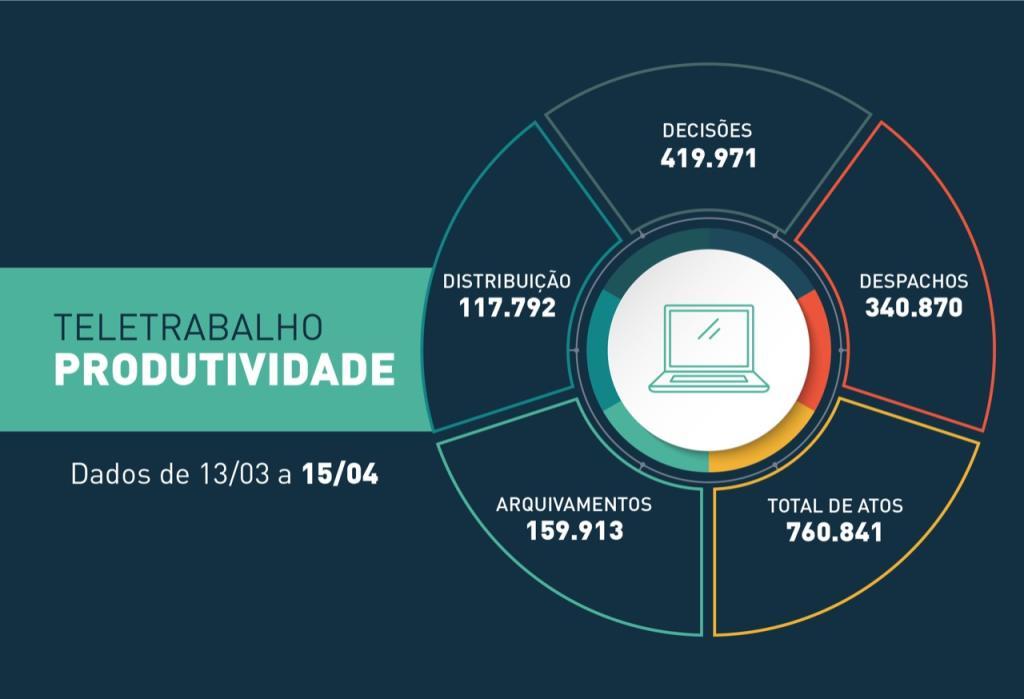 COVID-19: Justiça estadual realiza mais de 760 mil atos processuais no primeiro mês de teletrabalho