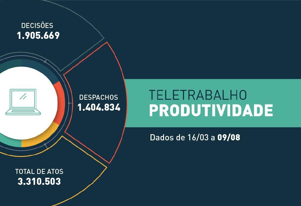 COVID-19: Em 147 dias de trabalho remoto, a Justiça estadual realizou mais de 3,3 milhões de atos processuais